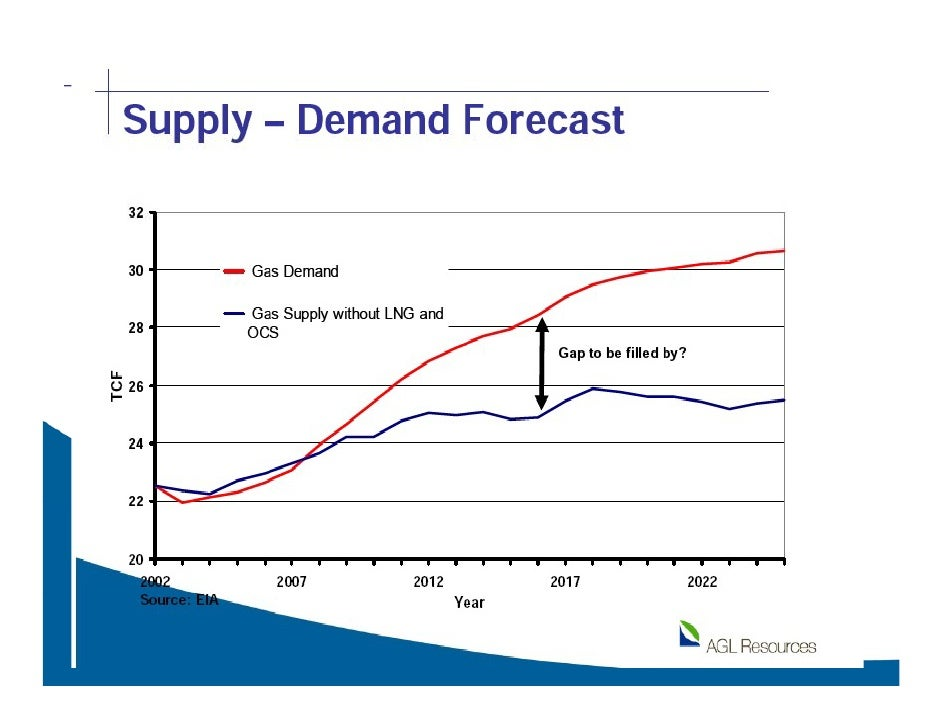 Oil Coal And Natural Gas Supply Approximately