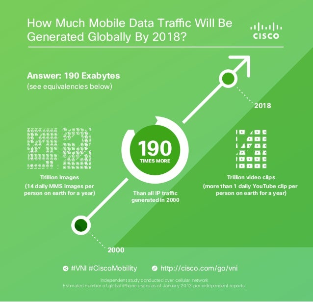 How Much Mobile Data Traffic Will Be Generated Globally By 2018? Answer: 190 Exabytes (see equivalencies below)  2018  TIM...