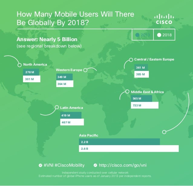 How Many Mobile Users Will There Be Globally By 2018? 2013  Answer: Nearly 5 Billion  2018  (see regional breakdown below)...