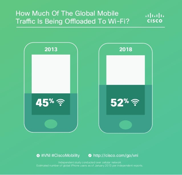 How Much Of The Global Mobile Traffic Is Being Offloaded To Wi-Fi?  2013  45%  #VNI #CiscoMobility  2018  52%  http://cisc...