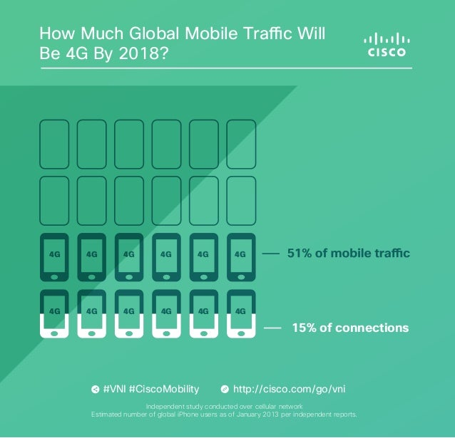 How Much Global Mobile Traffic Will Be 4G By 2018?  4G  4G  4G  4G  4G  4G  4G  4G  4G  4G  4G  4G  15% of connections  #V...