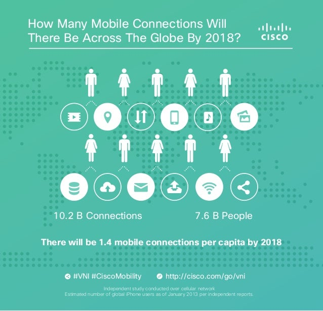How Many Mobile Connections Will There Be Across The Globe By 2018?  10.2 B Connections  7.6 B People  There will be 1.4 m...