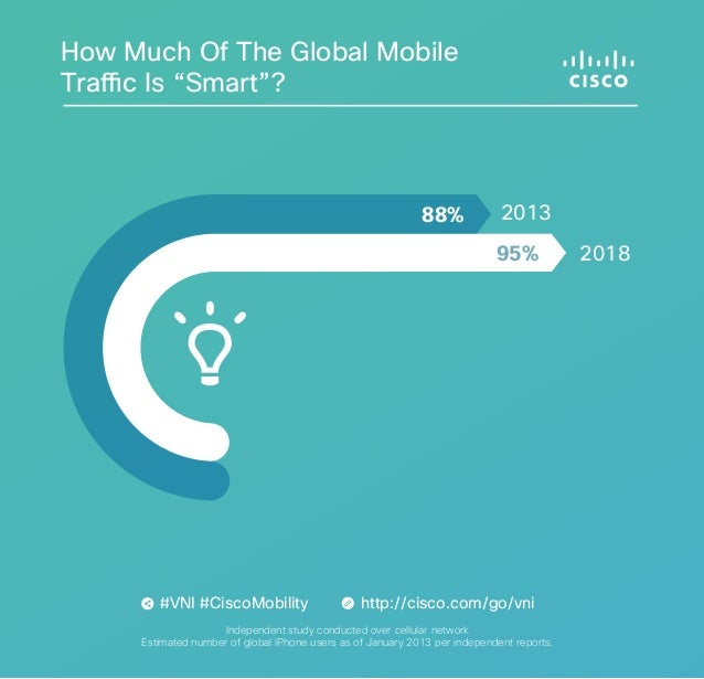 "How Much Of The Global Mobile Traffic Is ""Smart""?  88%  2013 95%  #VNI #CiscoMobility  http://cisco.com/go/vni  Independen..."