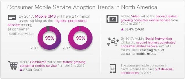 Consumer Service Trends 2012-2017