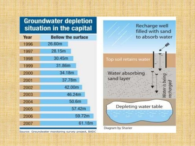 misuse of water resources Examples of the misuses of natural resources and how it affects people.