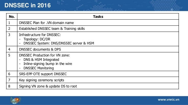 DNSSEC Deployment for  VN and share information of DNSSEC's