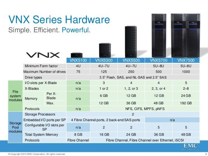 VNX Overview