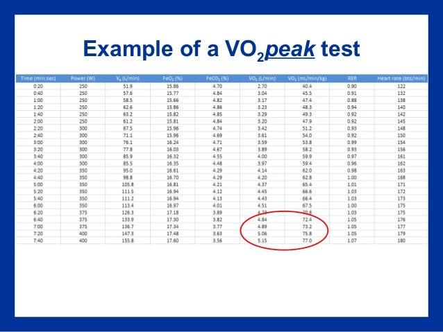 vo2peak and vo2max relationship