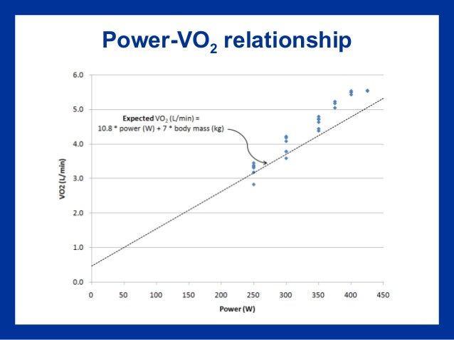 vo2peak and vo2max relationship