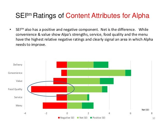 -4 -2 0 2 4 6 8 Menu Service Food Quality Value Convenience Delivery Negative SEI Net SEI Positive SEI 10 SEItm Ratings of...