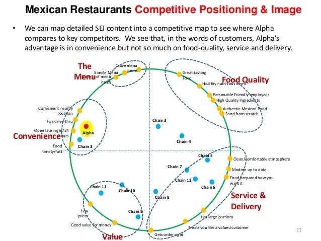 Mexican Restaurants Competitive Positioning & Image Great tasting Food Personable Friendly employees Treats you like a val...
