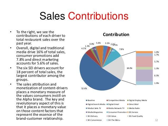 Sales Contributions 52.6% 4.5% 1.3% 2.2% 0.8% 5.6% 3.1% 2.2%1.1% 0.8% 7.8% 1.0% 1.7% 5.7% 1.3% 6.3% 1.9% 18.0% Contributio...
