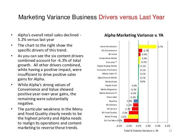 Marketing Variance Business Drivers versus Last Year -3.0% -2.2% -2.0% -1.3% -1.1% -1.0% -0.2% -0.2% -0.1% 0.0% 0.0% 0.1% ...