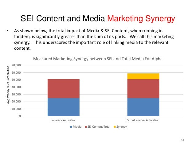 SEI Content and Media Marketing Synergy 0 10,000 20,000 30,000 40,000 50,000 60,000 70,000 Separate Activation Simultaneou...