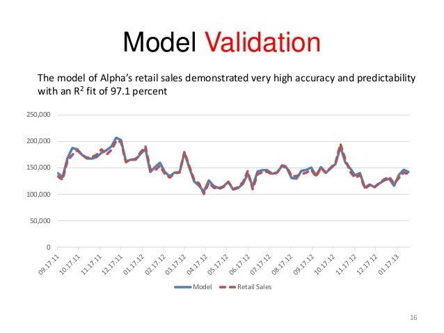Model Validation 0 50,000 100,000 150,000 200,000 250,000 Model Retail Sales 16 The model of Alpha's retail sales demonstr...