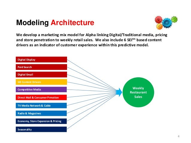 Modeling Architecture We develop a marketing mix model for Alpha linking Digital/Traditional media, pricing and store pene...