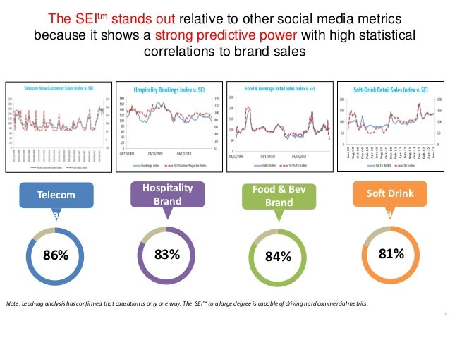 The SEItm stands out relative to other social media metrics because it shows a strong predictive power with high statistic...
