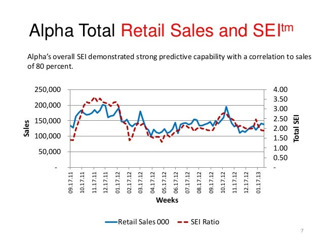 Alpha Total Retail Sales and SEItm - 0.50 1.00 1.50 2.00 2.50 3.00 3.50 4.00 - 50,000 100,000 150,000 200,000 250,000 09.1...