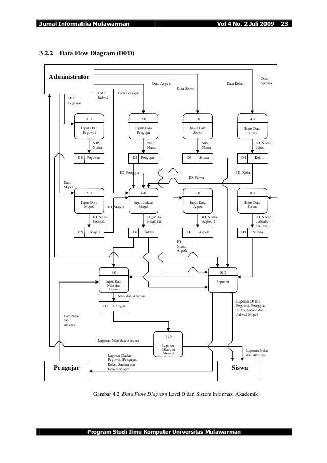 flow of data warehouse diagram