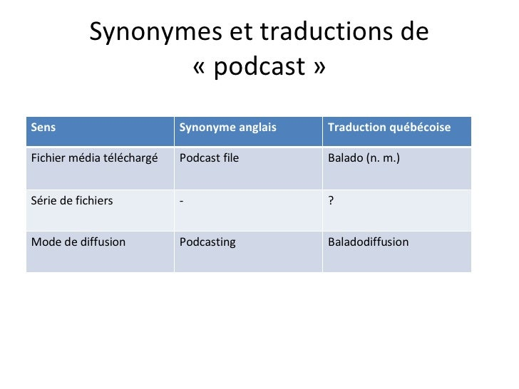 La Baladodiffusion Pour Apprendre Questions De Vocabulaire