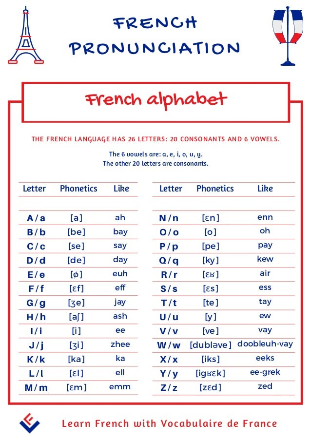 French Alphabet Pronunciation