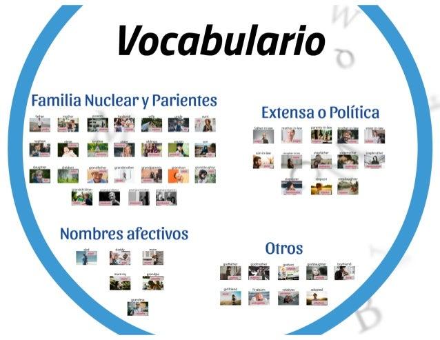 Vocabulario de la familia en inglés con imágenes PDF y ejercicio - Familiares o Parientes Slide 3