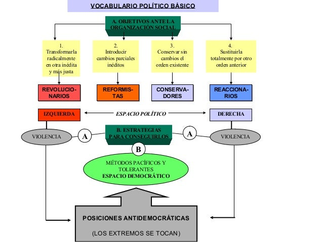 VOCABULARIO POLÍTICO BÁSICO                                 A. OBJETIVOS ANTE LA                                 ORGANIZAC...