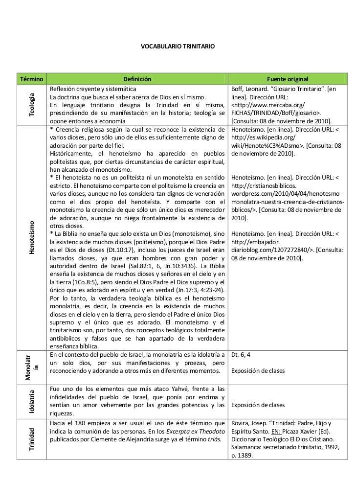 VOCABULARIO TRINITARIO<br />TérminoDefiniciónFuente originalTeologíaReflexión creyente y sistemáticaLa doctrina que busca ...