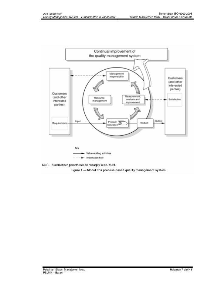 Vocabulary of ISO 9000 (Indonesia)