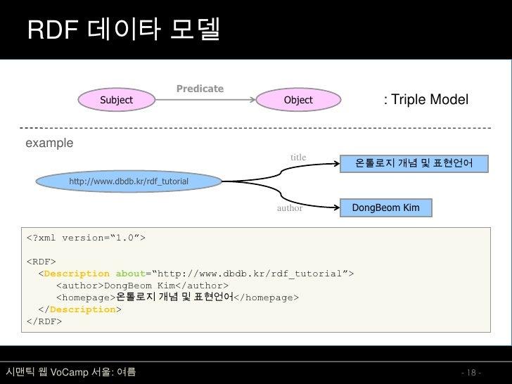 RDF 데이타 모델                                       Predicate                   Subject                         Object       ...