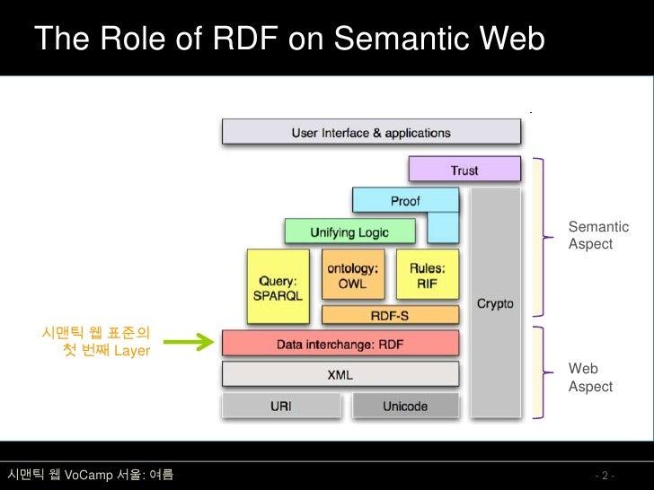 The Role of RDF on Semantic Web                                          Semantic                                      Asp...