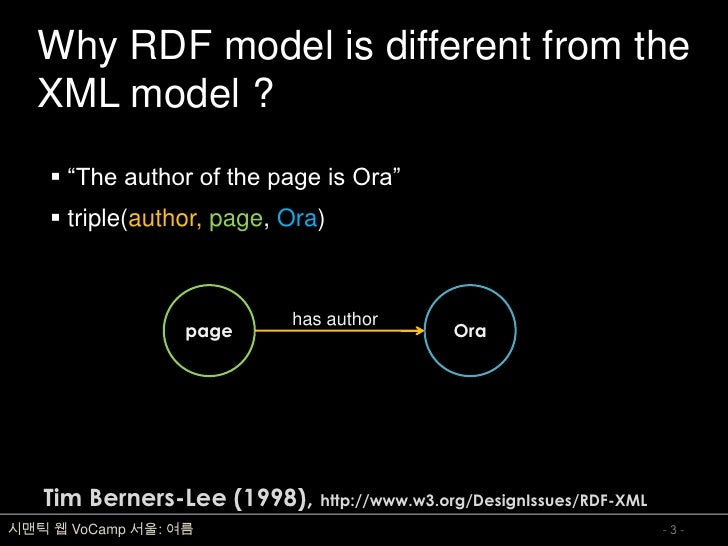 """Why RDF model is different from the    XML model ?      """"The author of the page is Ora""""      triple(author, page, Ora)  ..."""