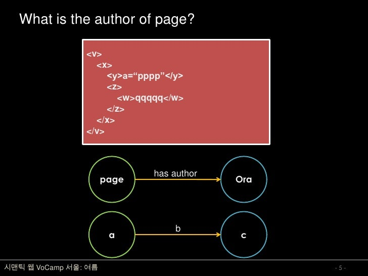 """What is the author of page?                  <v>                   <x>                      <y>a=""""pppp""""</y>               ..."""