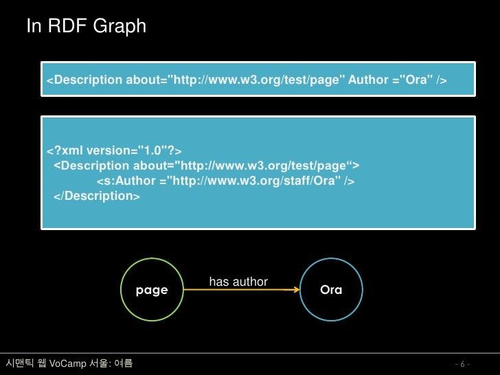 In RDF Graph        <Description about=quot;http://www.w3.org/test/pagequot; Author =quot;Oraquot; />           <?xml vers...