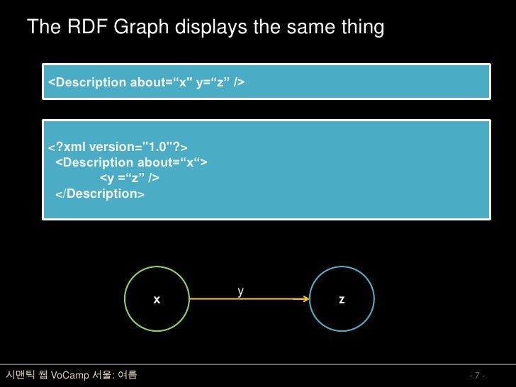 "The RDF Graph displays the same thing        <Description about=""xquot; y=""z"" />           <?xml version=quot;1.0quot;?>  ..."