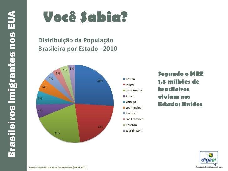 Você Sabia?        Distribuição da População        Brasileira por Estado - 2010                                          ...