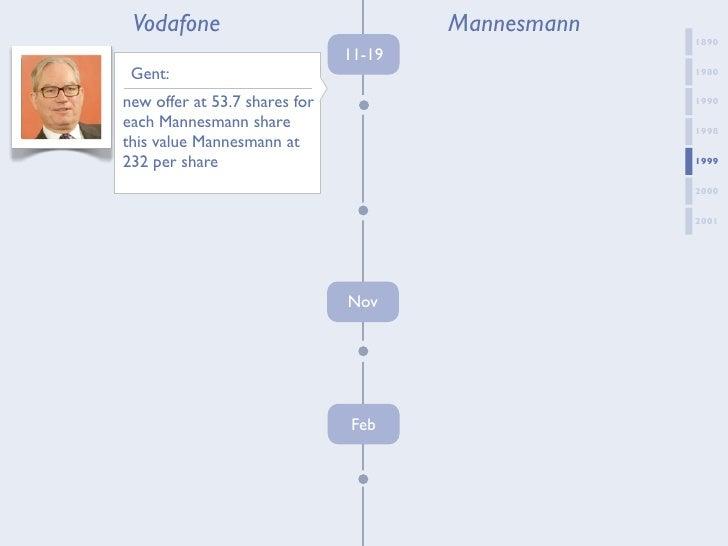 Vodafone's Views