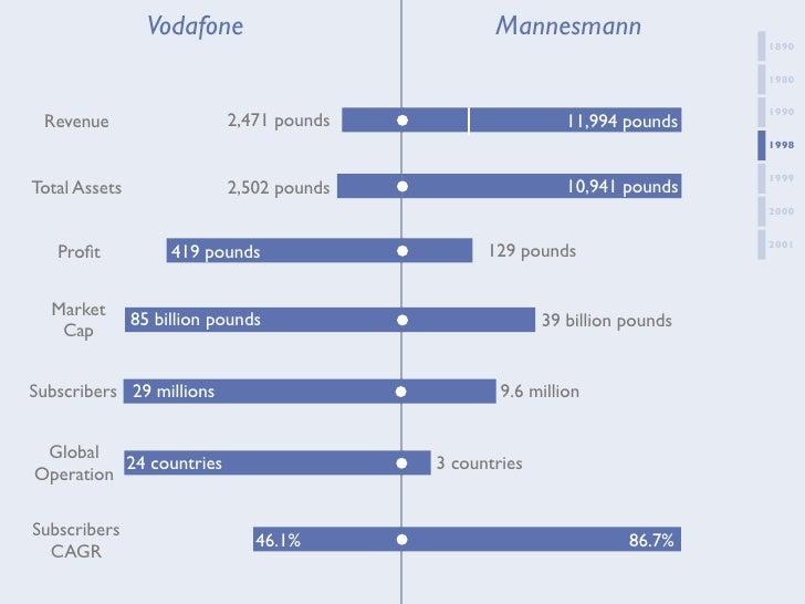 vodafone mannesmann case study