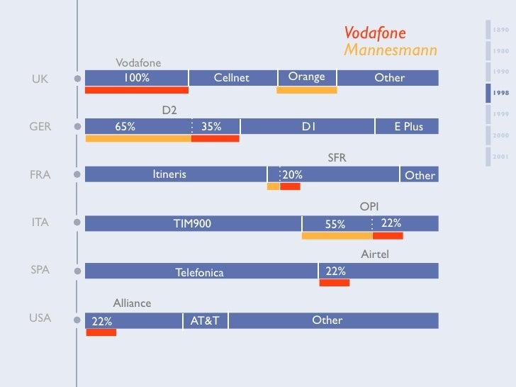 Vodafone bidding mannesmann essay