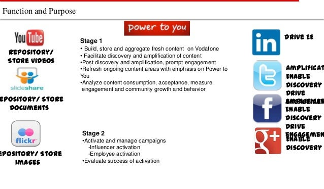 Function and Purpose  Repository/ Store videos  Stage 1 • Build, store and aggregate fresh content on Vodafone • Facilitat...