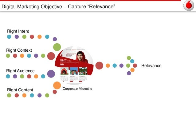 Digital Marketing Objective – Capture ―Relevance‖  Right Intent  Right Context  Right Audience  Right Content  Corporate M...