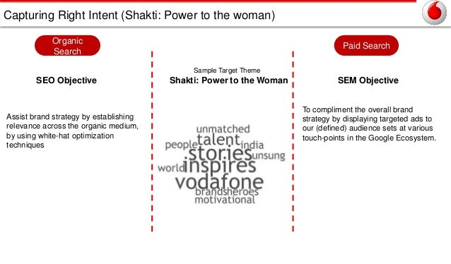 Capturing Right Intent (Shakti: Power to the woman) Organic Search  Paid Search Sample Target Theme  SEO Objective  Assist...