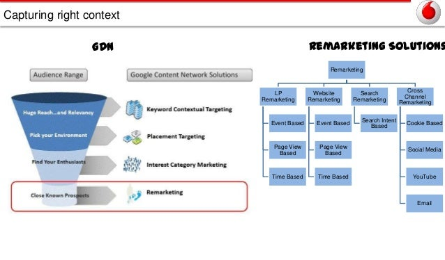 Capturing right context  Remarketing Solutions  GDN  Remarketing  LP Remarketing  Website Remarketing  Search Remarketing ...