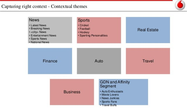 Capturing right context - Contextual themes News  Sports  • Latest News • Breaking News • <city> News • Entertainment News...
