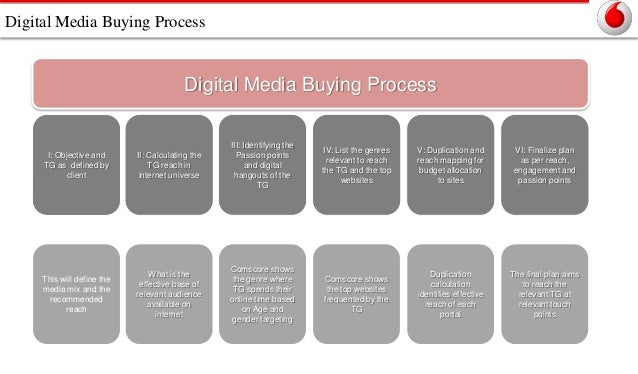 Digital Media Buying Process  Digital Media Buying Process  I: Objective and TG as defined by client  II: Calculating the ...