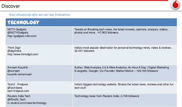 Discover Key influencers who we can tap (indicative)  Technology NDTV Gadgets @NDTVGadgets http://gadgets.ndtv.com/  Tweet...