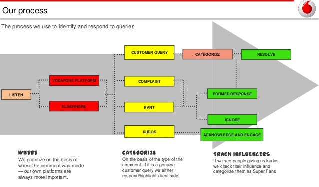Our process The process we use to identify and respond to queries  CUSTOMER QUERY  VODAFONE PLATFORM  CATEGORIZE  RESOLVE ...