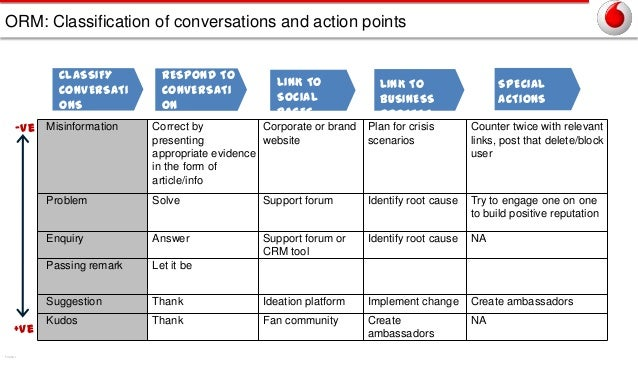 ORM: Classification of conversations and action points CLASSIFY CONVERSATI ONS -ve Misinformation  RESPOND TO CONVERSATI O...
