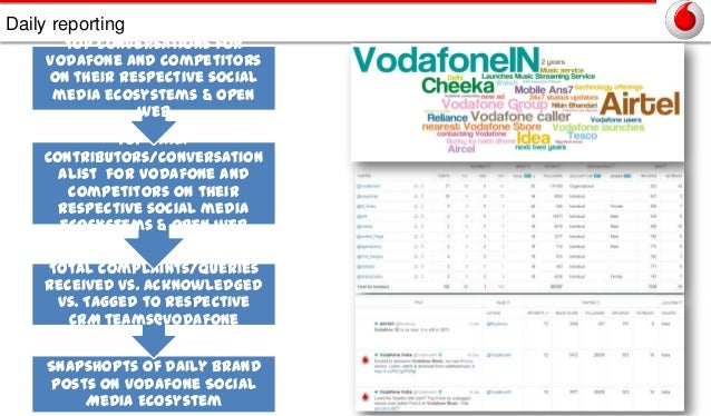 Daily reporting  Top conversations for Vodafone and competitors on their respective social media ecosystems & Open web  To...