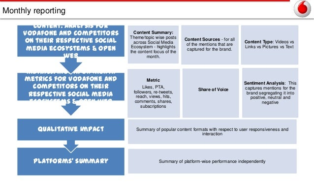 Monthly reporting Content: analysis for Vodafone and competitors on their respective social media ecosystems & Open web Me...